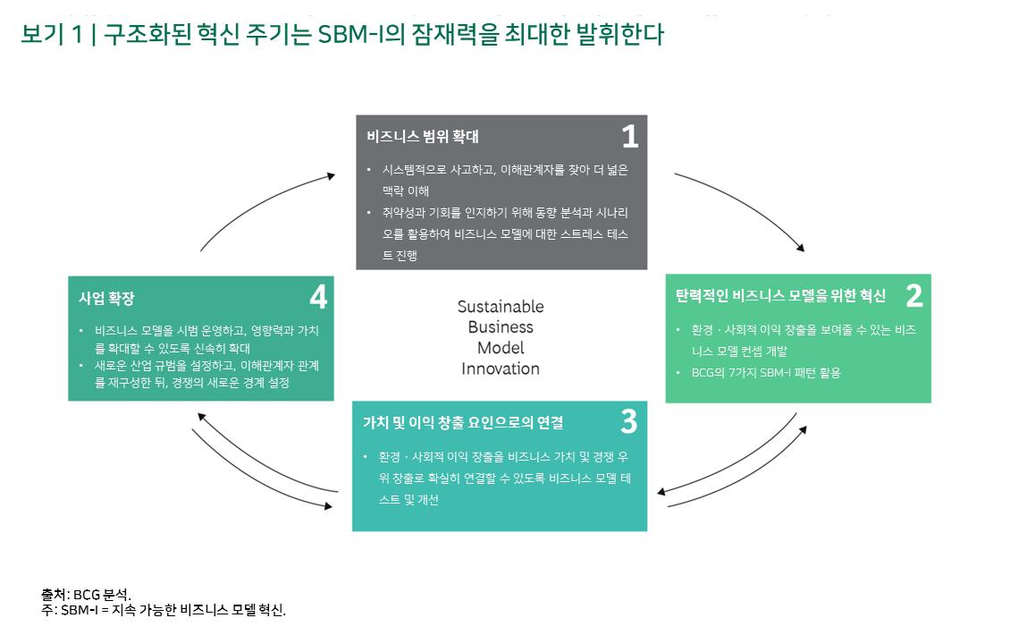 보기 1 | 구조화된 혁신 주기는 SBM-I의 잠재력을 최대한 발휘한다