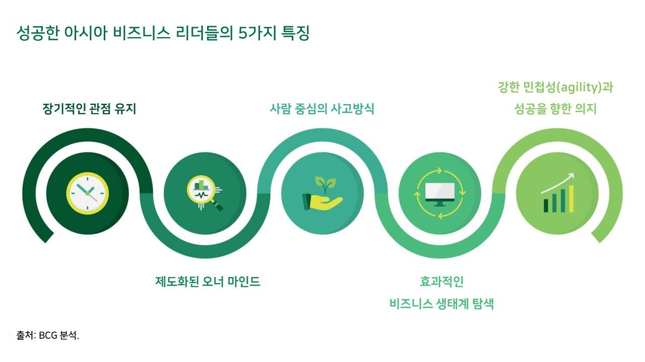 성공한 아시아 비즈니스 리더들의 5가지 특징