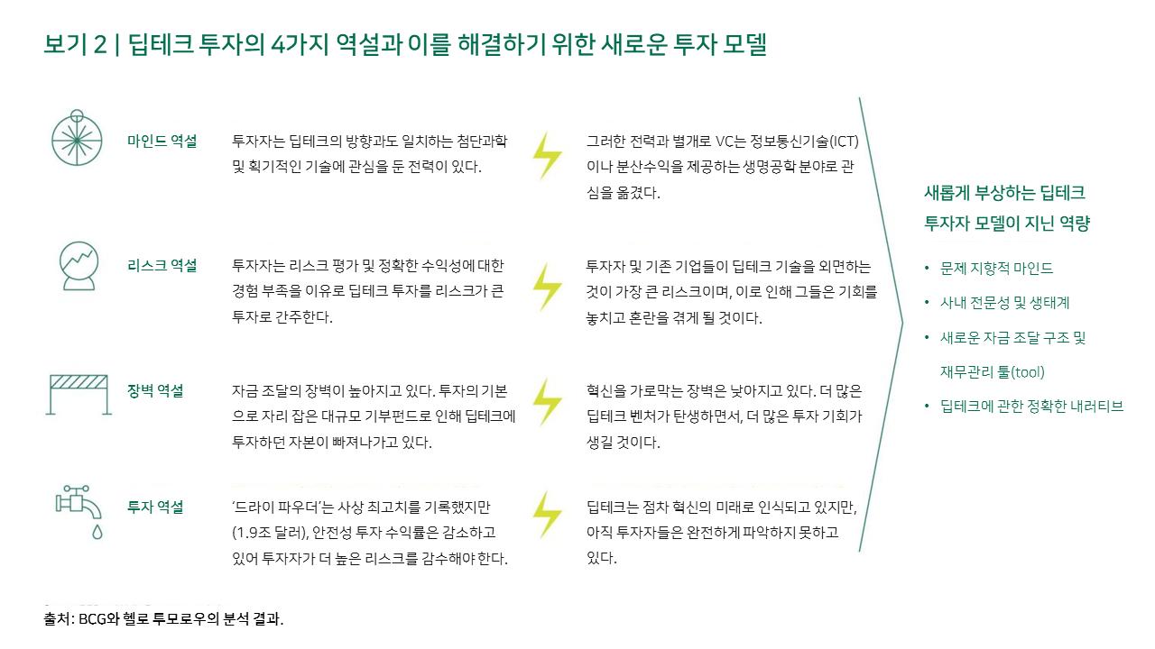 보기 2 | 딥테크 투자의 4가지 역설과 이를 해결하기 위한 새로운 투자 모델