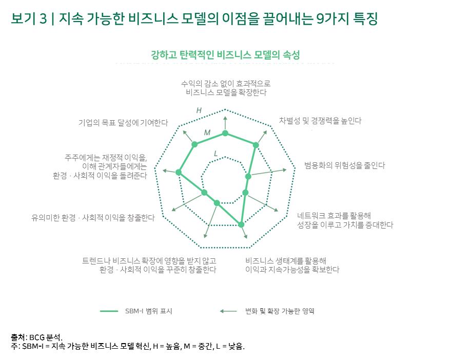 보기 3 | 지속 가능한 비즈니스 모델의 이점을 끌어내는 9가지 특징