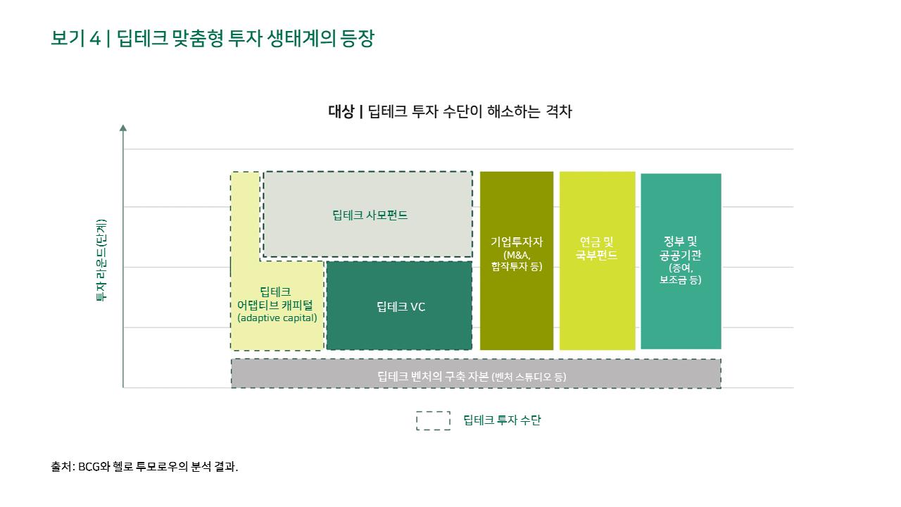 보기 4 | 딥테크 맞춤형 투자 생태계의 등장