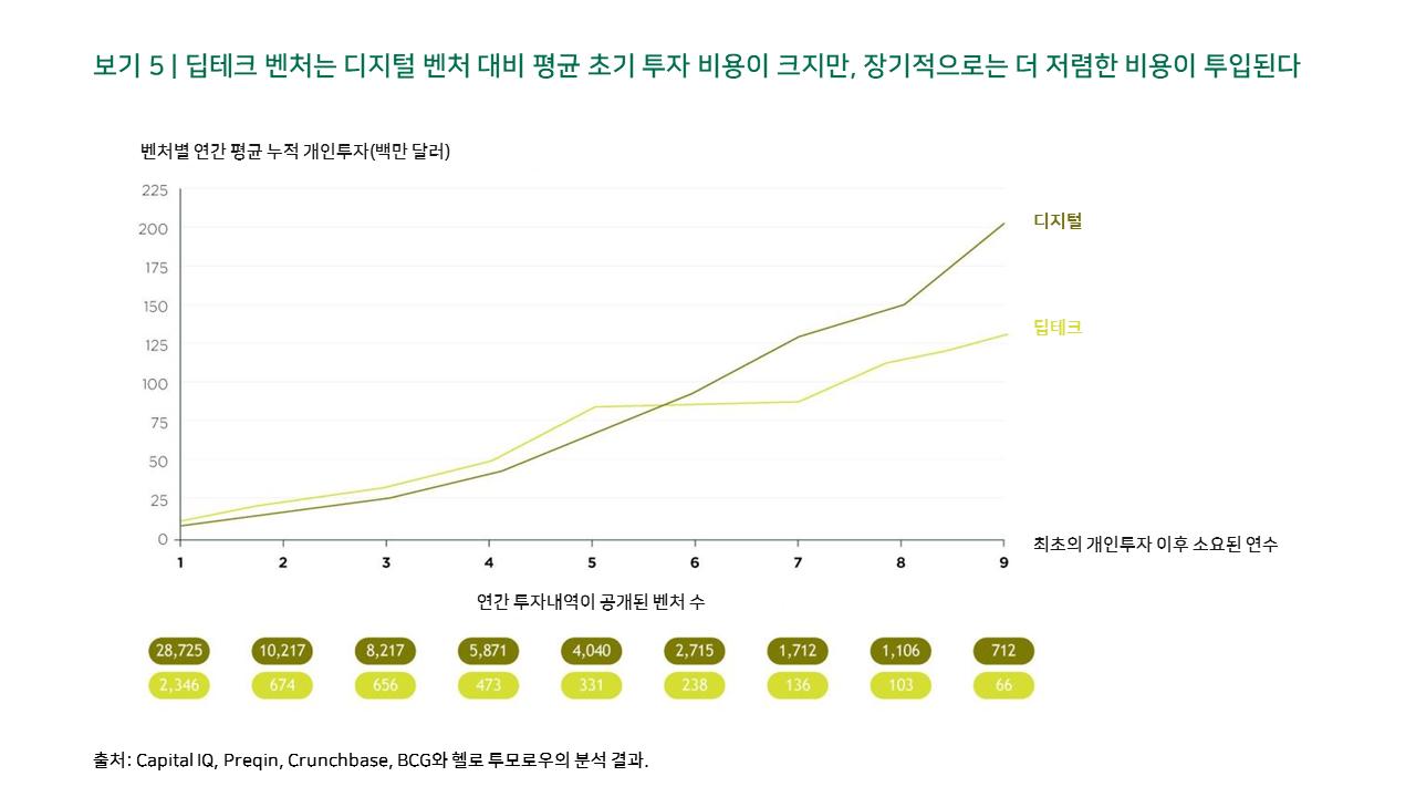 보기 5 | 딥테크 벤처는 디지털 벤처 대비 평균 초기 투자 비용이 크지만, 장기적으로는 더 저렴한 비용이 투입된다