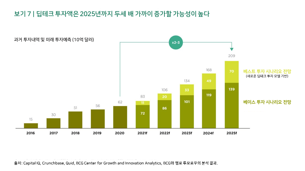보기 7 | 딥테크 투자액은 2025년까지 두세 배 가까이 증가할 가능성이 높다