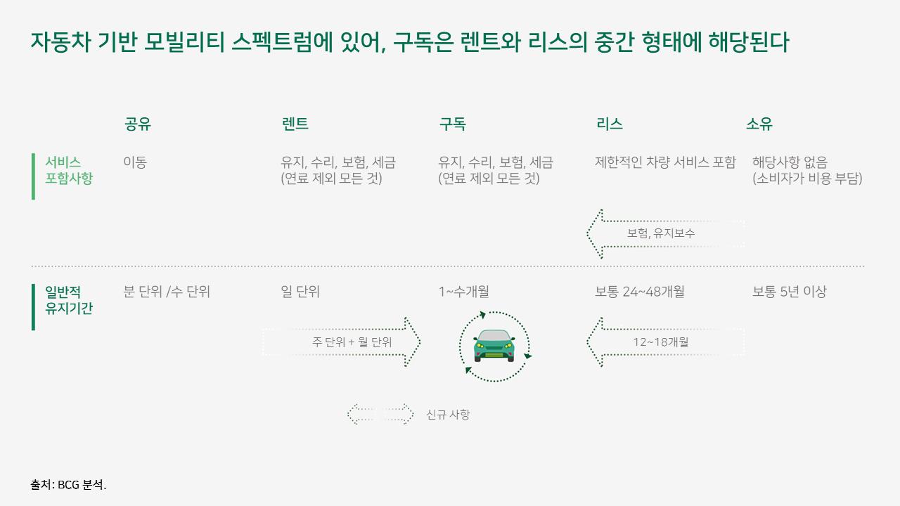 자동차 구독 서비스 모델, 자동차 제조업체에 더 이익이 될까? 1