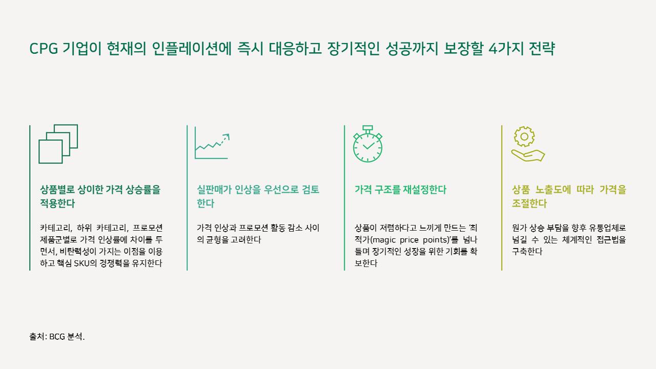 인플레이션 상황에서의 소비재 기업 가격 결정 핵심 전략 2