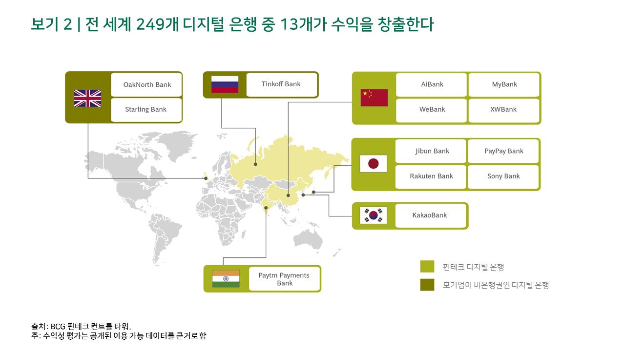 전 세계 249개 디지털 은행 중 13개가 수익을 창출한다