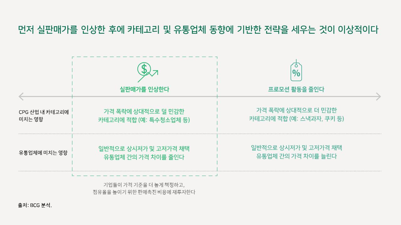인플레이션 상황에서의 소비재 기업 가격 결정 핵심 전략 4