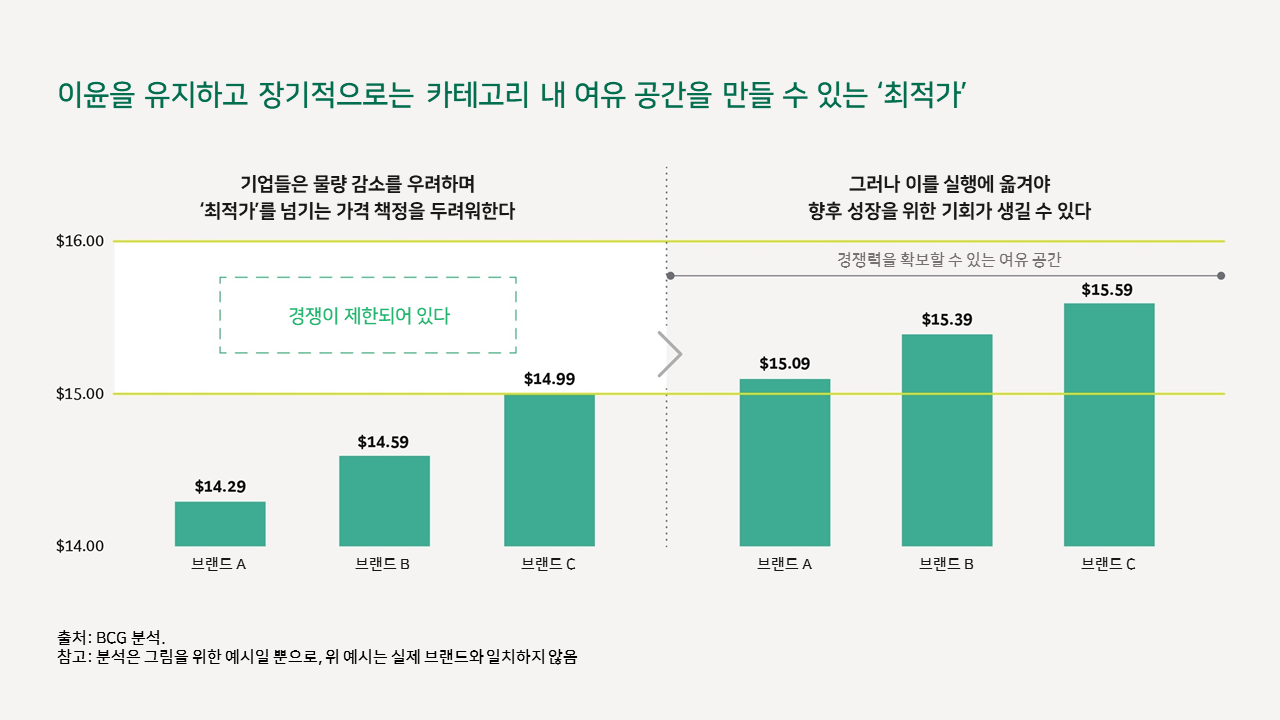 인플레이션 상황에서의 소비재 기업 가격 결정 핵심 전략 5