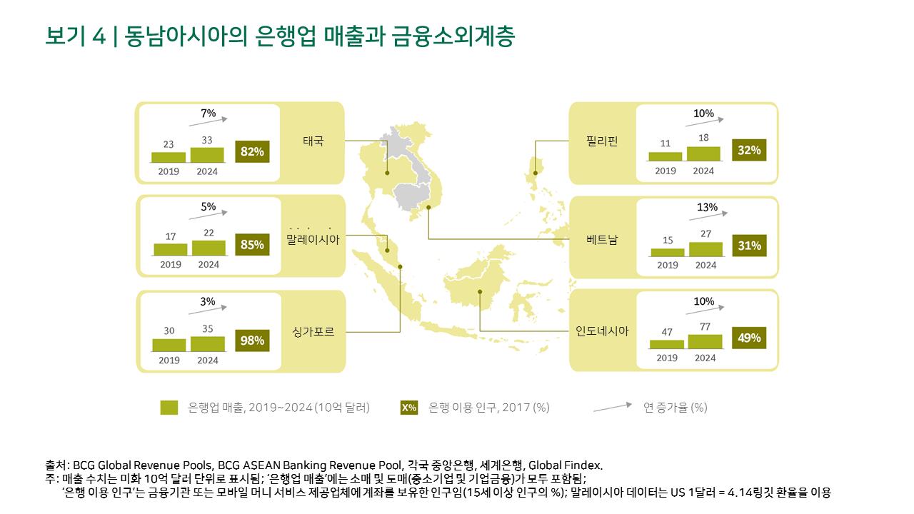 동남아시아의 은행업 매출과 금융소외계층