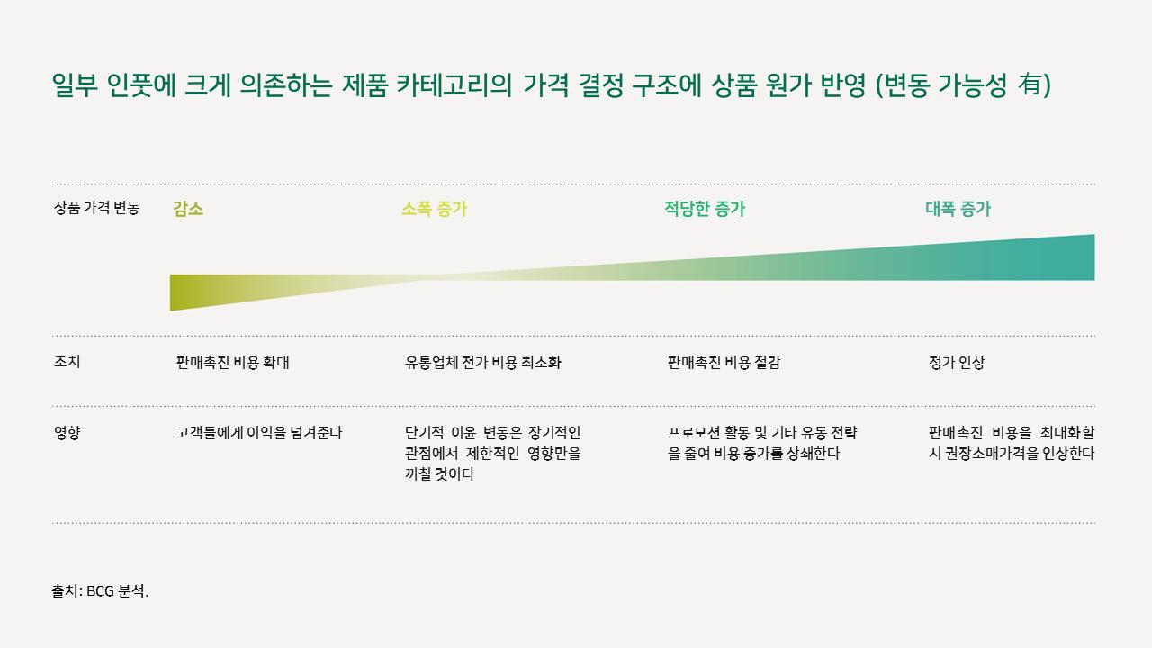 인플레이션 상황에서의 소비재 기업 가격 결정 핵심 전략 6