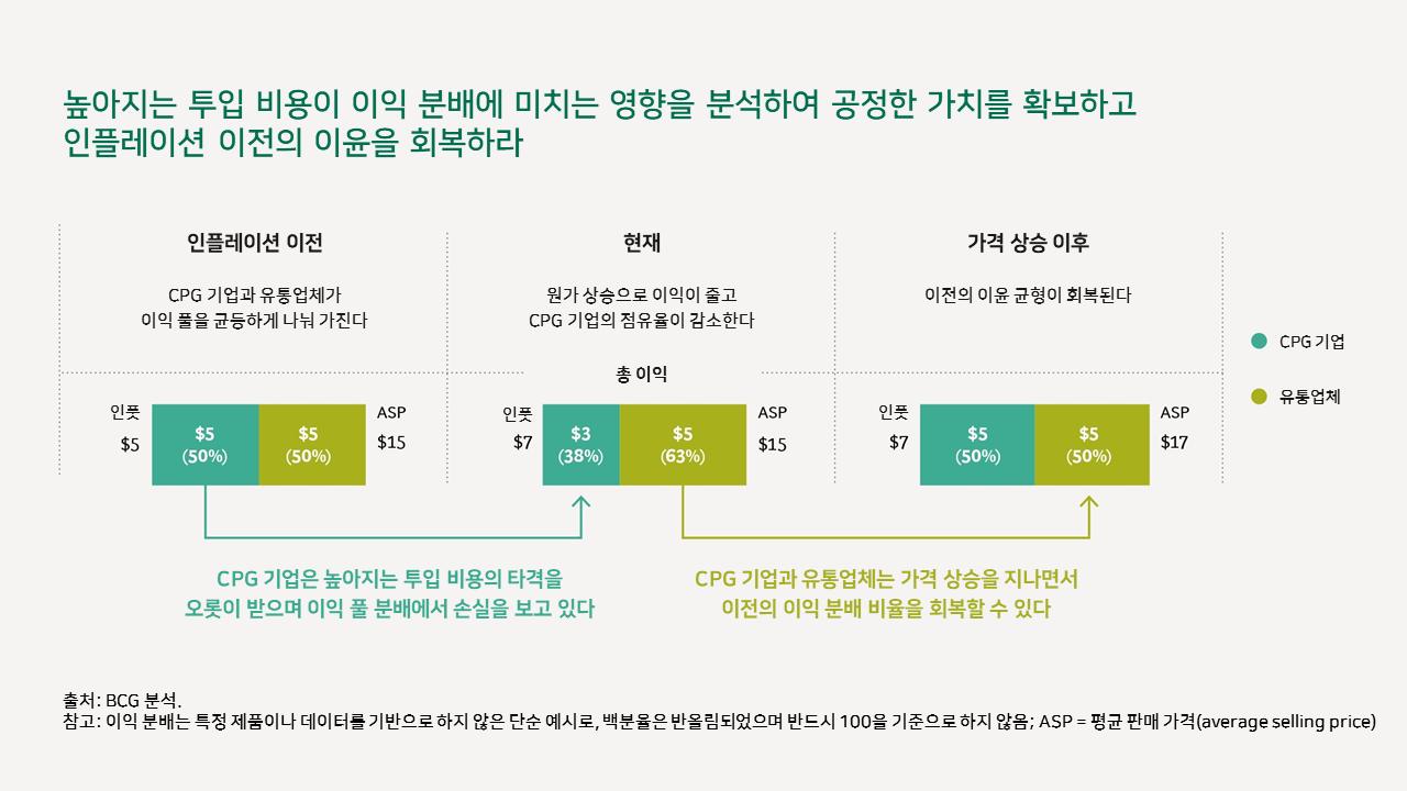 인플레이션 상황에서의 소비재 기업 가격 결정 핵심 전략 8