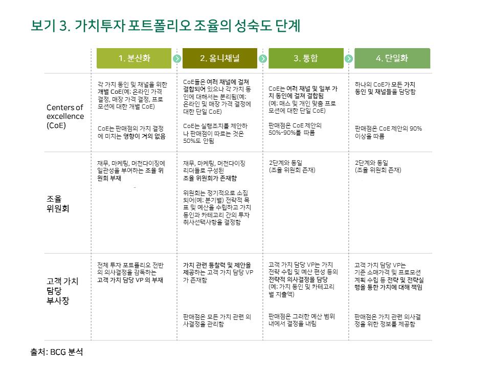 소매기업의 새로운 가능성, 해답은 '개인 맞춤화' 3