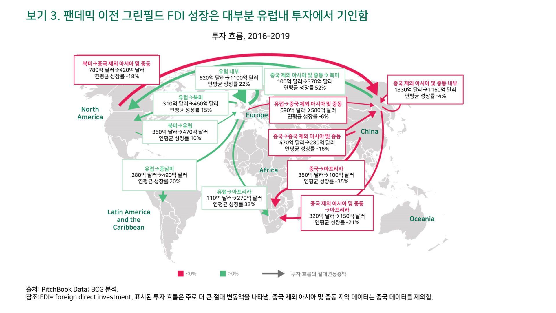 위드 코로나 시대, 글로벌 투자 자본의 흐름을 읽어라 3